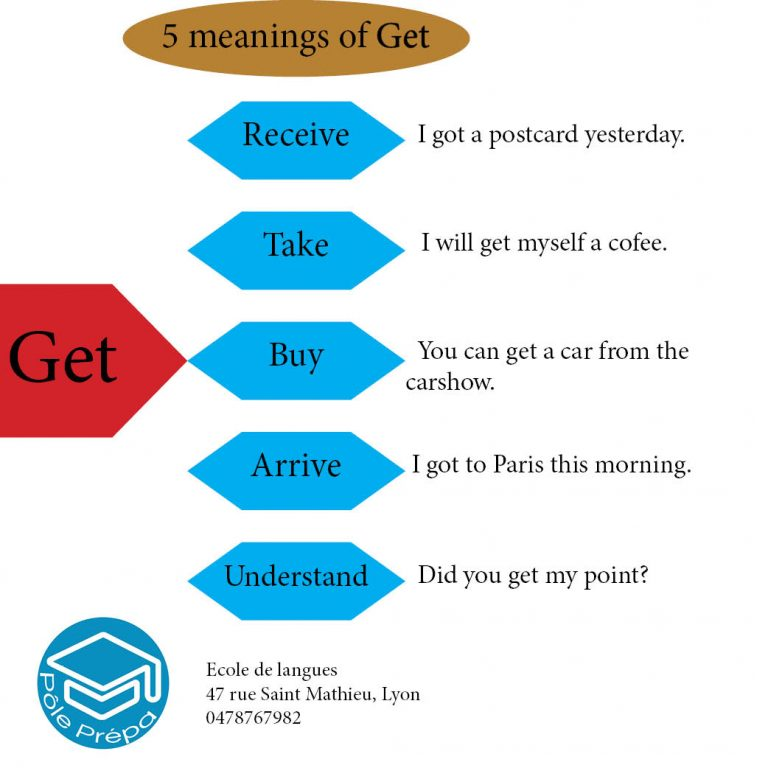 Vocabulaire d'anglais - get